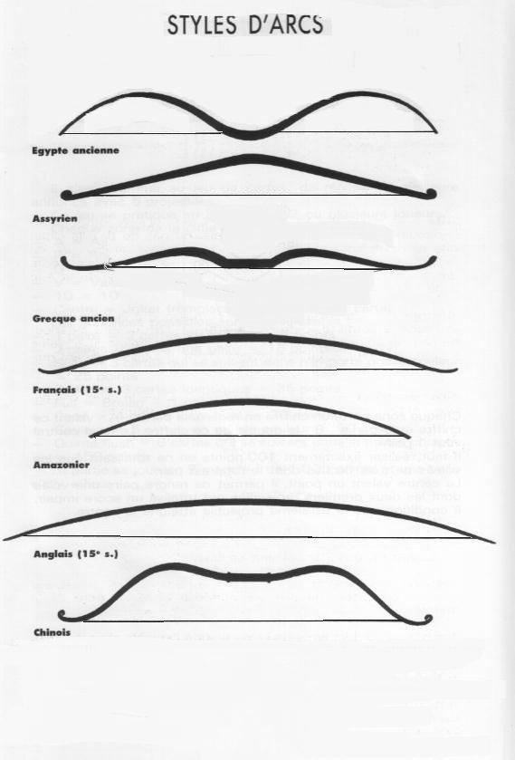 Style d 39 arc for Arc et types